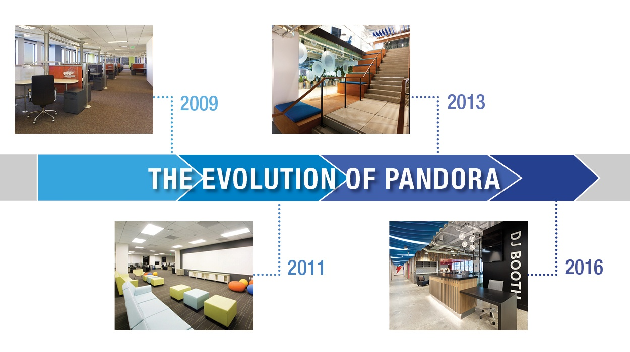 A Glimpse into Pandora's Oakland Headquarters